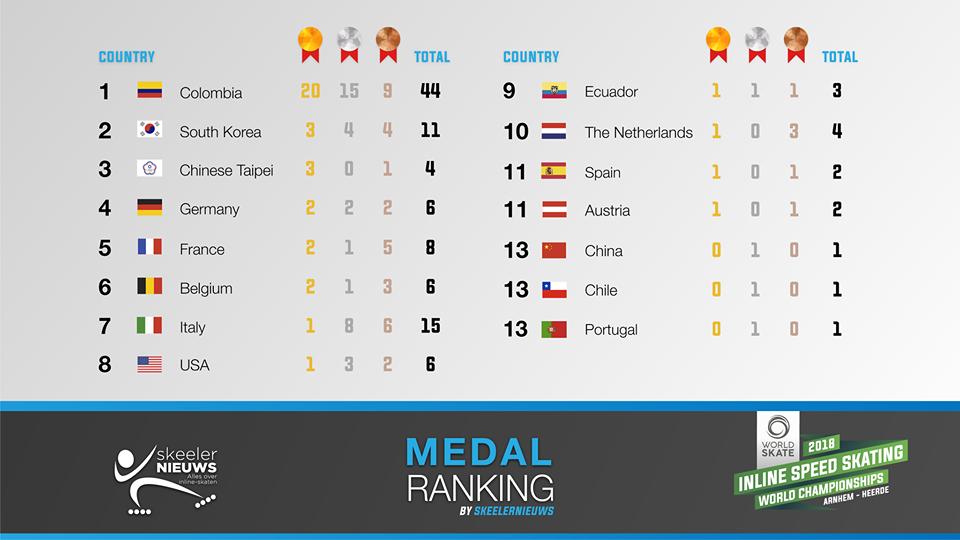 Balanço do Mundial Holanda /2017 Medalheiro Final