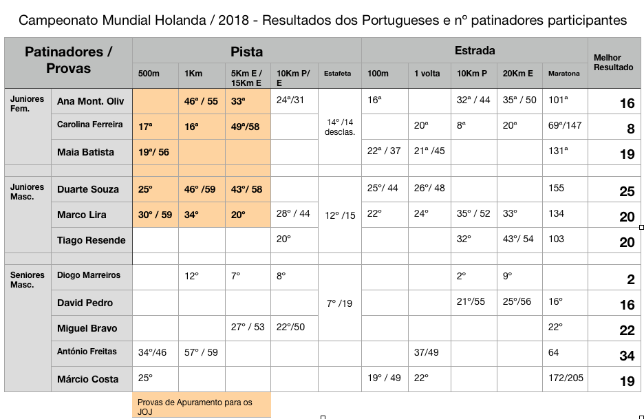 Balanço do Mundial Holanda /2017 Resultados Portugal